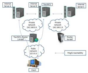 Physical network configuration