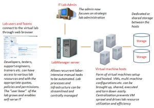 High level VMLogix LabManager architecture