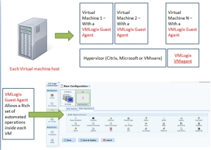 Automation in the virtual hosts and virtual machines