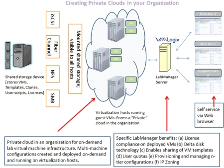 Virtual Lab Automation and the Private Cloud