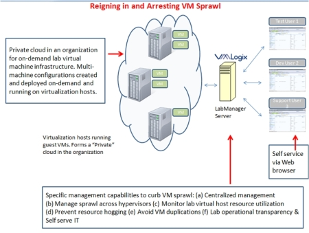 Using Virtual Lab Automation to Arrest VM Sprawl