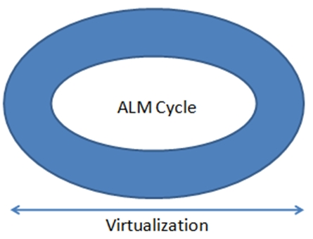 Uses of virtualization spread across the entire ALM cycle