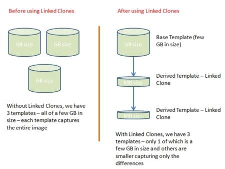 Understanding Linked Clones