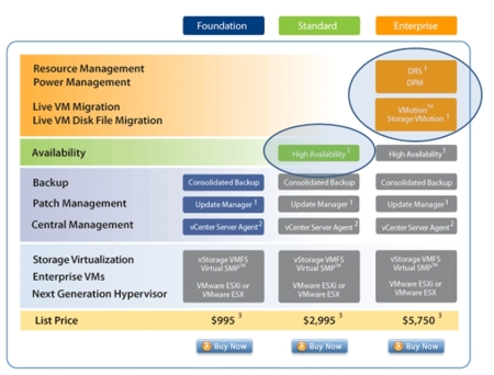 VMware Virtual Infrastructure 3 SKUs and Costs