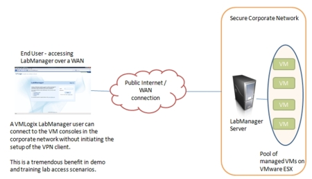 Accessing Virtual Labs Over the WAN (for security over the WAN a SSL type gateway device is recommended)