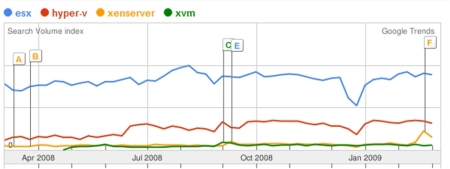 Search trends of popular hypervisors in the market