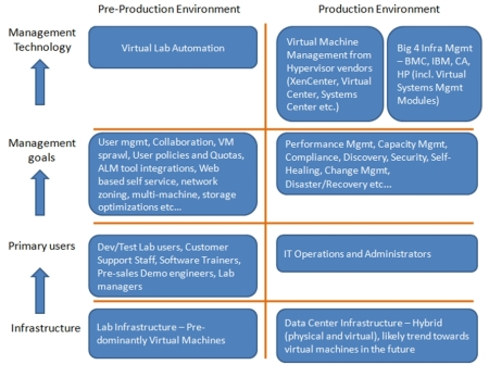 Comparing Lab Management and Production Management