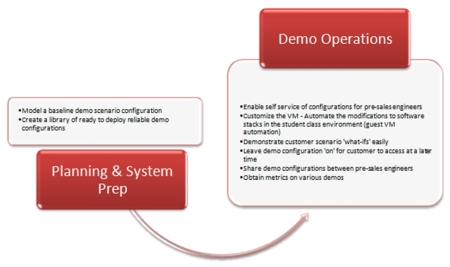 A Subset of VMLogix LabManager use cases for the software demo virtual lab scenario