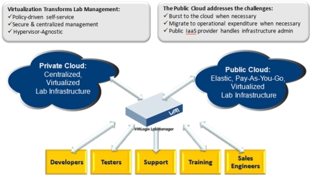 VMLogix management solutions help manage and bridge private and public clouds