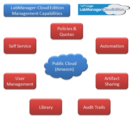 LabManager-Cloud Edition (Early version) Management Capabilities